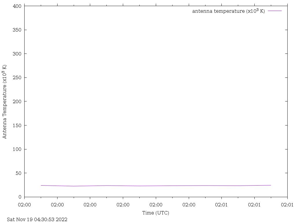 MBO Radio Jove antenna temperature